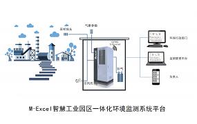智慧工业园区一体化环境监测软件系统平台