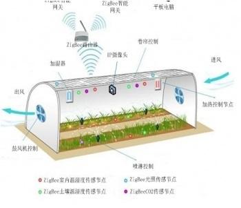 温室大棚环境监控系统