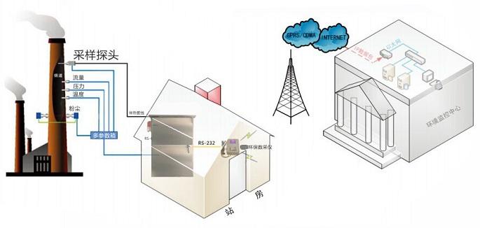 VOC连续在线监测系统